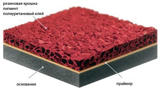резиновое покрытие состав