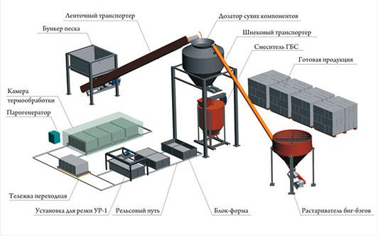 производство пенобетонных блоков оборудование